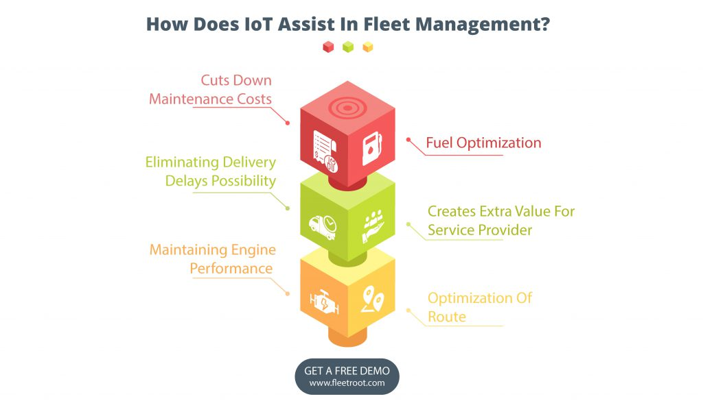 How Does IoT Assist In Fleet Management